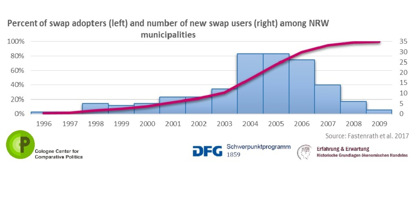 Municipalities and their Expectations on Pay-Offs of Swap Deals (MUSWAPS)